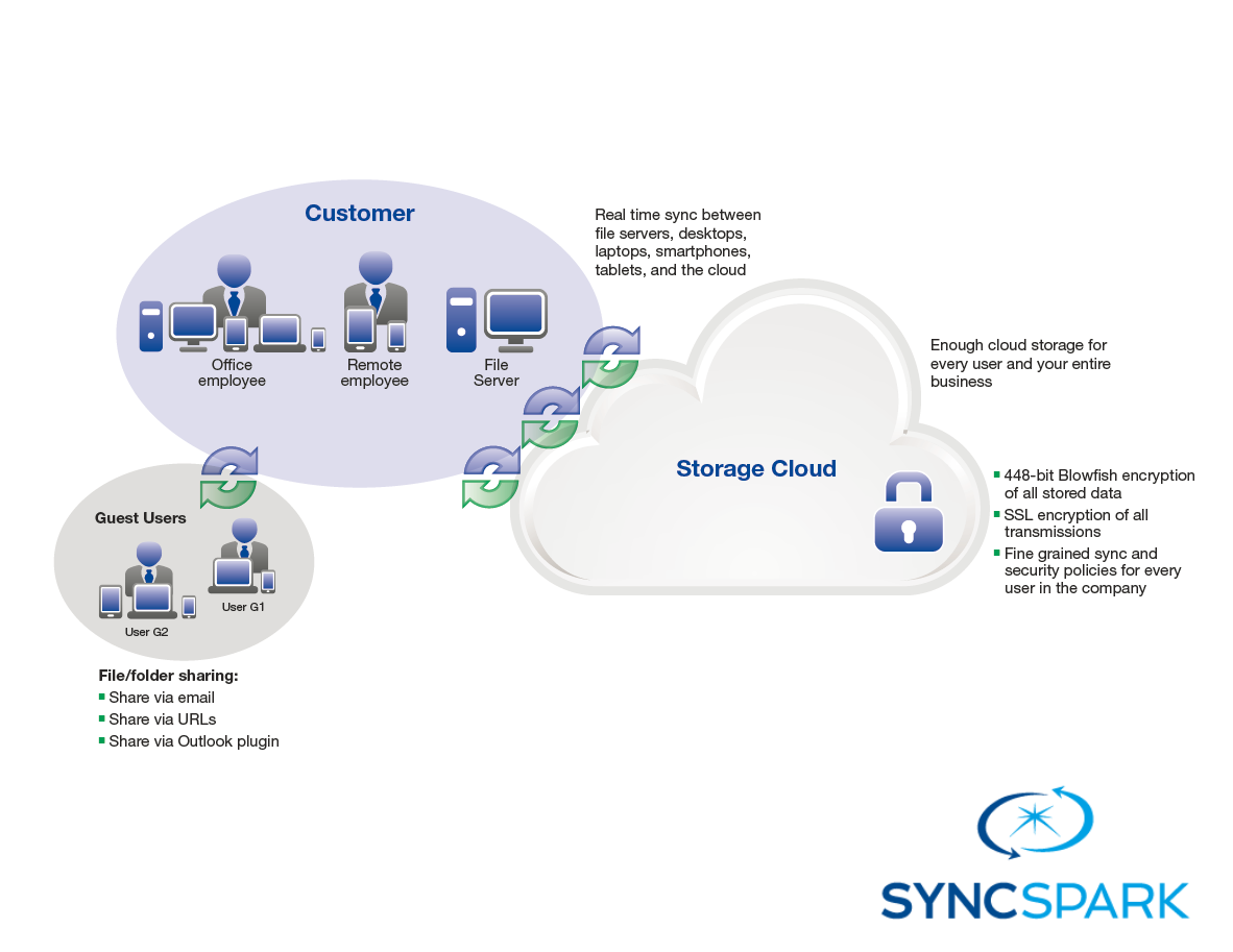 CloudFileSync-Diagram-By-SyncSpark.png